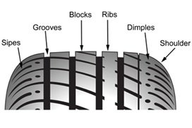 Basic-Tire-Thread-Elements