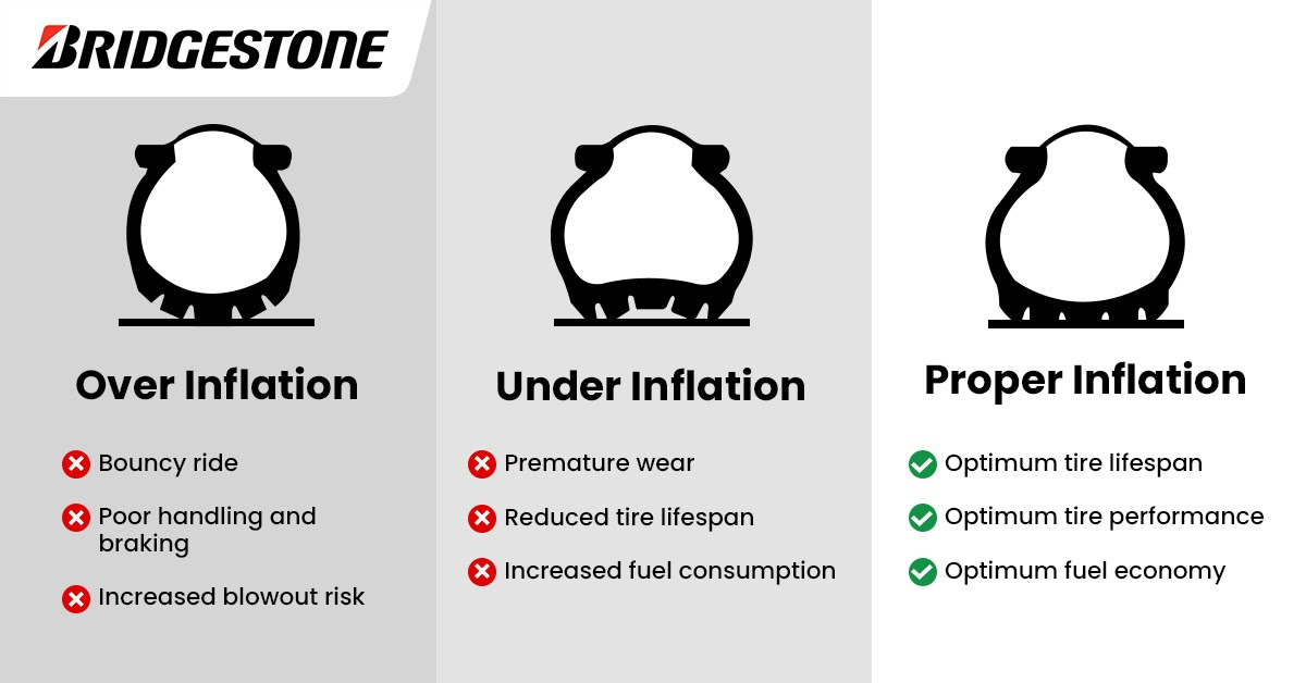 Bridgestone Tire Inflation Guide
